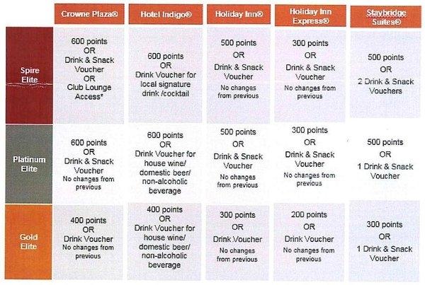 IHG-status-levels-page-001