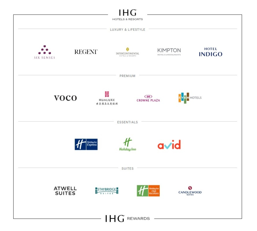 IHG Brand